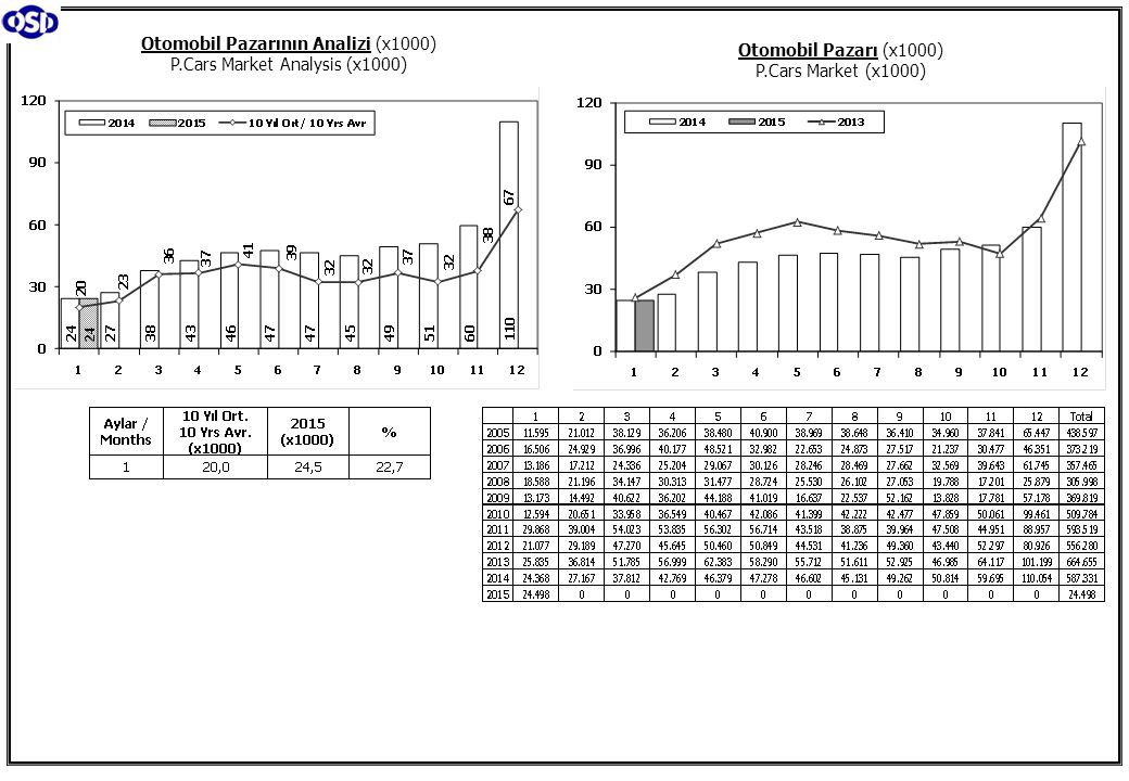 Toplam Pazar (Otomobil+T.Araç) Total Market (P.Cars+C.V) Hafif Araçlar Pazarı (2004-2015 Ocak) LV Market (2004-2015 January)