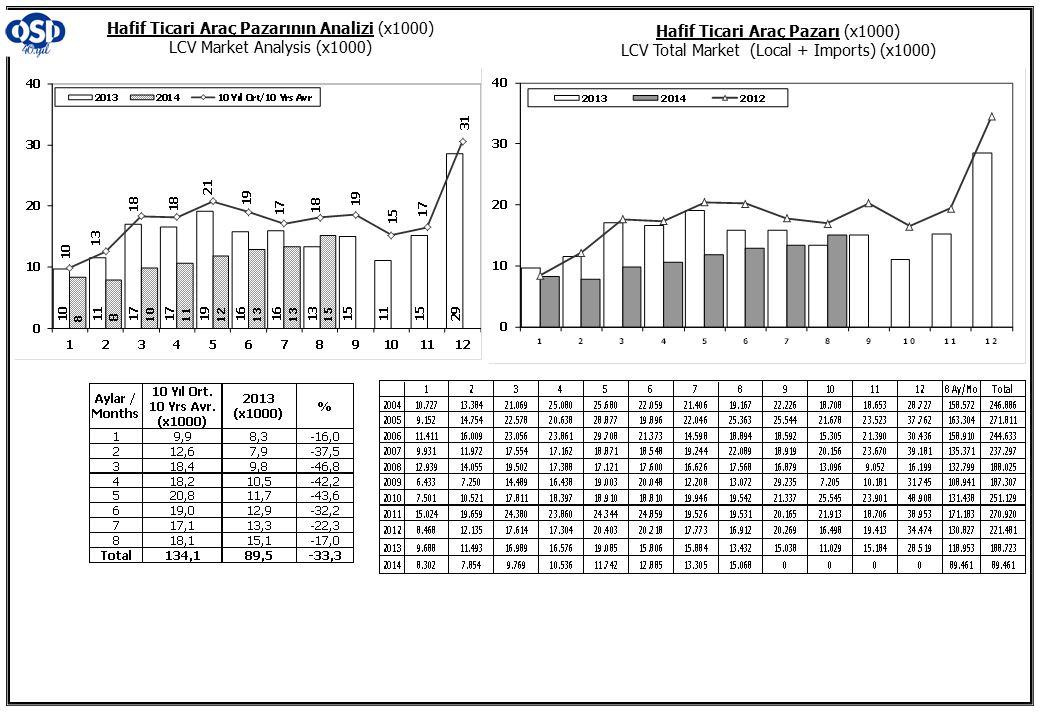Hafif Ticari Araç Pazarının Analizi (x1000) LCV Market Analysis (x1000) Hafif Ticari Araç Pazarı (x1000) LCV Total Market (Local + Imports) (x1000)