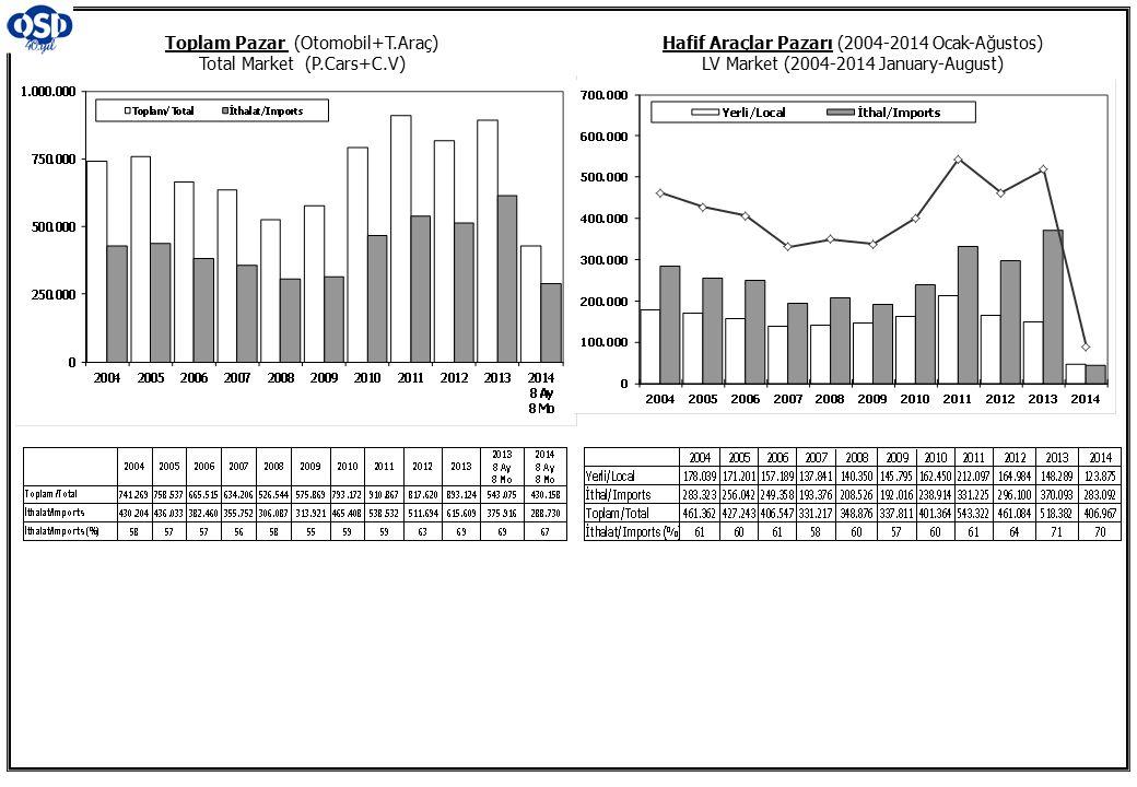 Toplam Pazar (Otomobil+T.Araç) Total Market (P.Cars+C.V) Hafif Araçlar Pazarı (2004-2014 Ocak-Ağustos) LV Market (2004-2014 January-August)