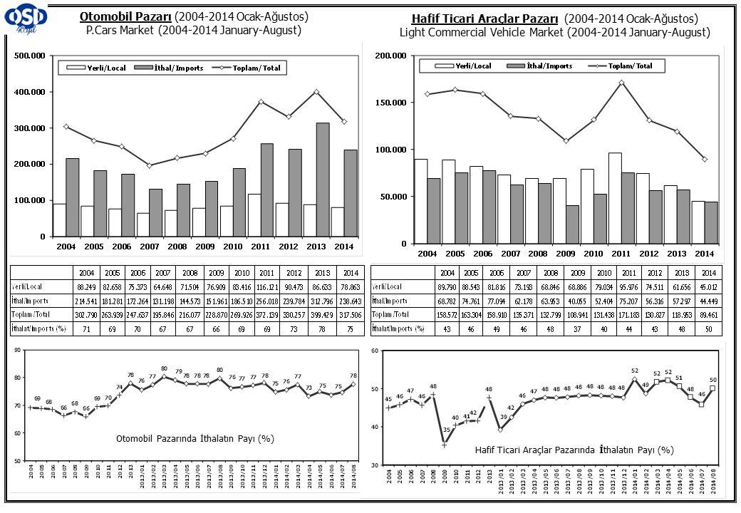 Otomobil Pazarı (2004-2014 Ocak-Ağustos) P.Cars Market (2004-2014 January-August) Hafif Ticari Araçlar Pazarı (2004-2014 Ocak-Ağustos) Light Commercial Vehicle Market (2004-2014 January-August) Otomobil Pazarında İthalatın Payı (%) Hafif Ticari Araçlar Pazarında İthalatın Payı (%)