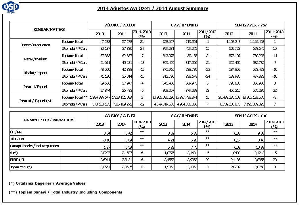 2014 Ağustos Ayı Özeti / 2014 August Summary (*) Ortalama Değerler / Average Values (**) Toplam Sanayi / Total Industry Including Components