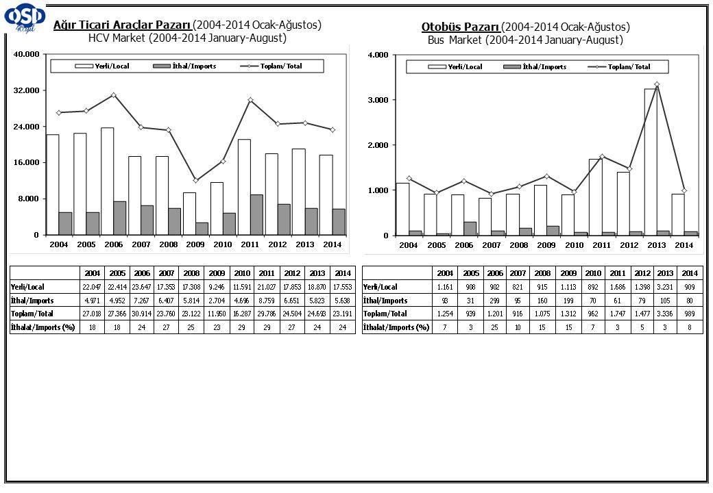 Otobüs Pazarı (2004-2014 Ocak-Ağustos) Bus Market (2004-2014 January-August) Ağır Ticari Araçlar Pazarı (2004-2014 Ocak-Ağustos) HCV Market (2004-2014 January-August)