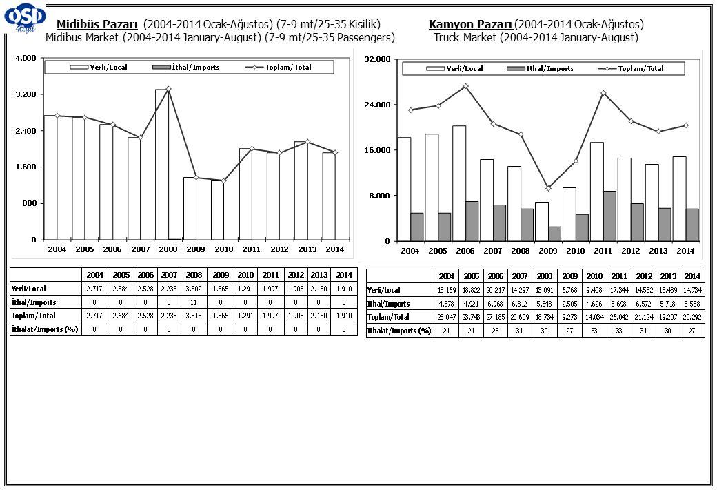 Kamyon Pazarı (2004-2014 Ocak-Ağustos) Truck Market (2004-2014 January-August) Midibüs Pazarı (2004-2014 Ocak-Ağustos) (7-9 mt/25-35 Kişilik) Midibus Market (2004-2014 January-August) (7-9 mt/25-35 Passengers)