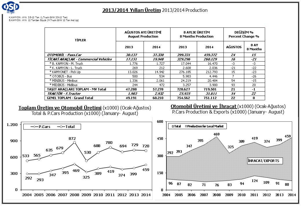 K.KAMYON : AYA 3.5-12 Ton (L.Truck:GVW 3.5-12 Ton) B.KAMYON : AYA 12 Ton'dan Büyük (M.Truck:GVW 12 Ton And Up) 2013/2014 Yılları Üretim 2013/2014 Production Toplam Üretim ve Otomobil Üretimi (x1000) (Ocak-Ağustos) Total & P.Cars Production (x1000) (January- August) Otomobil Üretimi ve İhracat (x1000) (Ocak-Ağustos) P.Cars Production & Exports (x1000) (January- August)