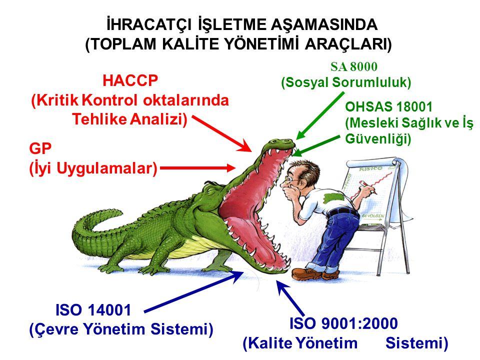 HACCP (Kritik Kontrol oktalarında Tehlike Analizi) ISO 14001 (Çevre Yönetim Sistemi) ISO 9001:2000 (Kalite Yönetim Sistemi) SA 8000 (Sosyal Sorumluluk) GP (İyi Uygulamalar) OHSAS 18001 (Mesleki Sağlık ve İş Güvenliği) İHRACATÇI İŞLETME AŞAMASINDA (TOPLAM KALİTE YÖNETİMİ ARAÇLARI)