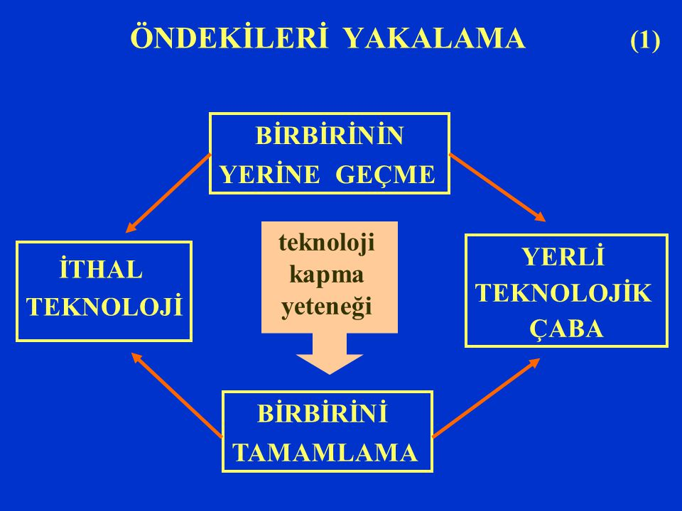 ÖNDEKİLERİ YAKALAMA (1) İTHAL TEKNOLOJİ YERLİ TEKNOLOJİK ÇABA BİRBİRİNİN YERİNE GEÇME BİRBİRİNİ TAMAMLAMA teknoloji kapma yeteneği