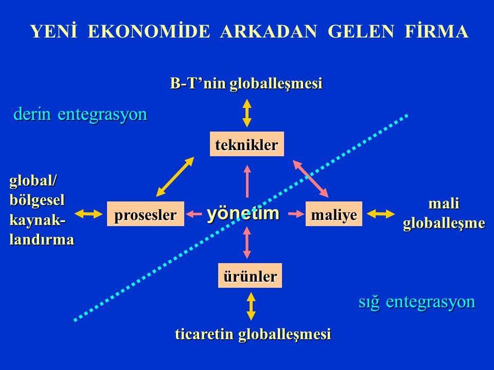 teknikler maliye prosesler ürünler maligloballeşme B-T'nin globalleşmesi global/bölgeselkaynak-landırma ticaretin globalleşmesi yönetim YENİ EKONOMİDE