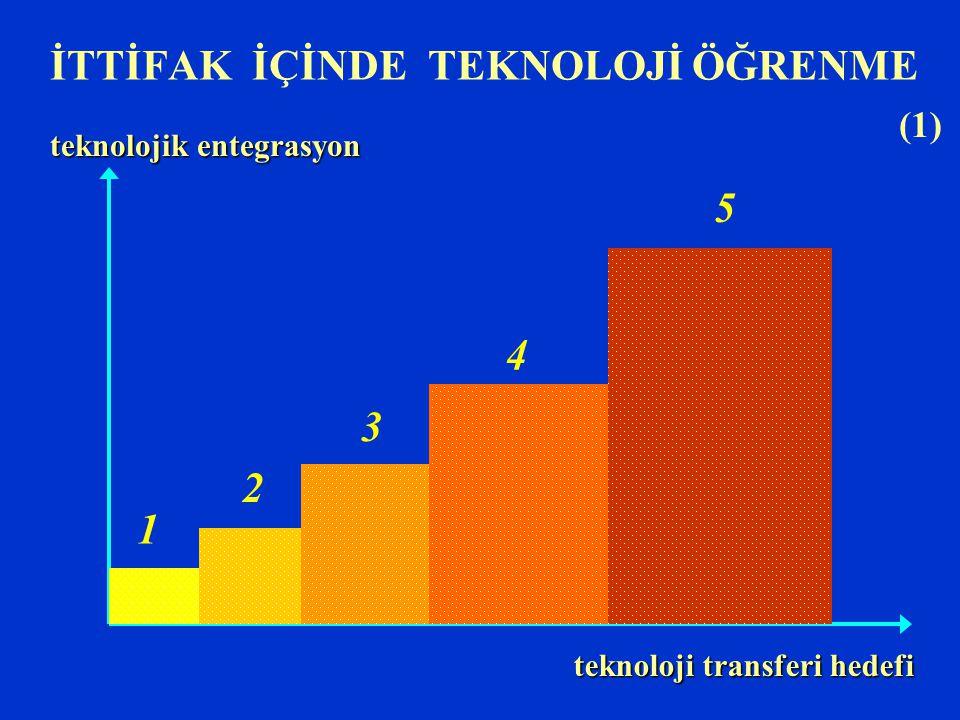 İTTİFAK İÇİNDE TEKNOLOJİ ÖĞRENME teknolojik entegrasyon teknoloji transferi hedefi 1 2 3 4 5 (1)