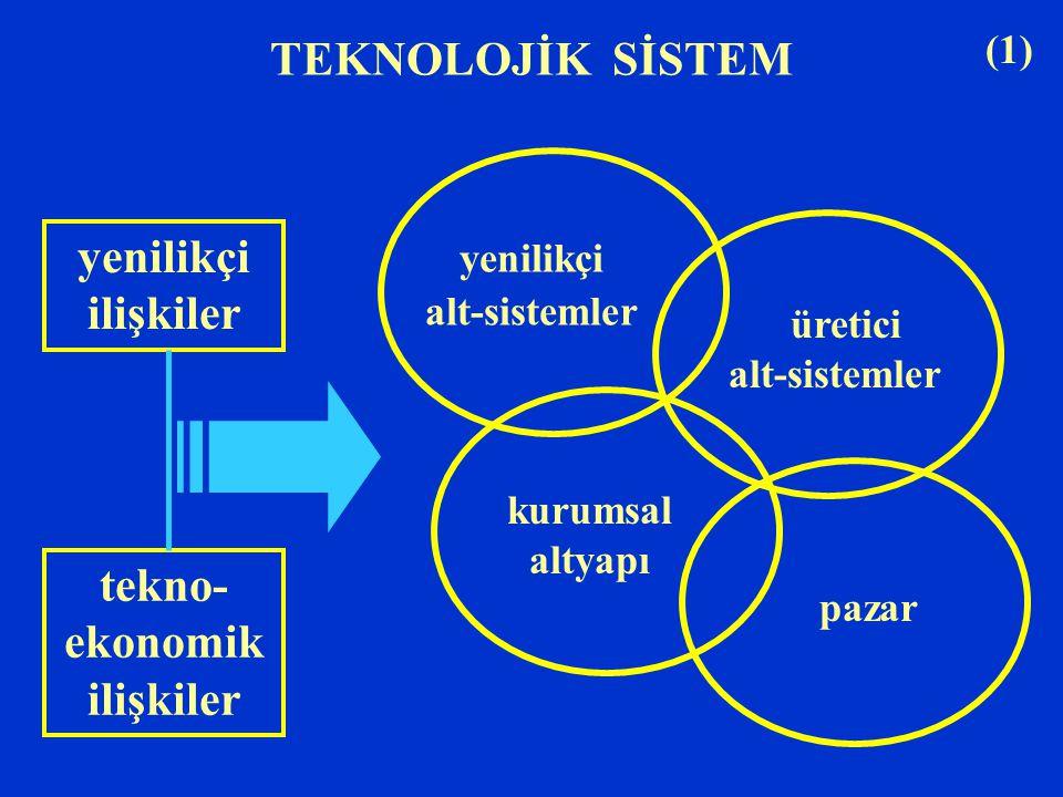 TEKNOLOJİK SİSTEM yenilikçi ilişkiler tekno- ekonomik ilişkiler yenilikçi alt-sistemler üretici alt-sistemler kurumsal altyapı pazar (1)
