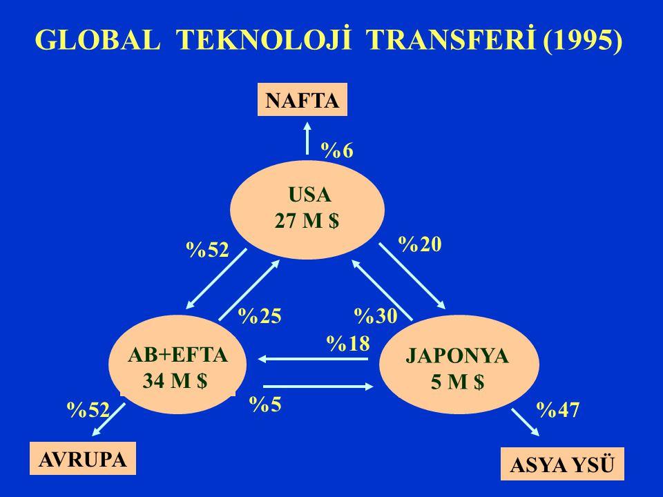 GLOBAL TEKNOLOJİ TRANSFERİ (1995) USA 27 M $ AB+EFTA 34 M $ JAPONYA 5 M $ NAFTA AVRUPA ASYA YSÜ %20 %18 %30%25 %52 %5 %6 %47%52