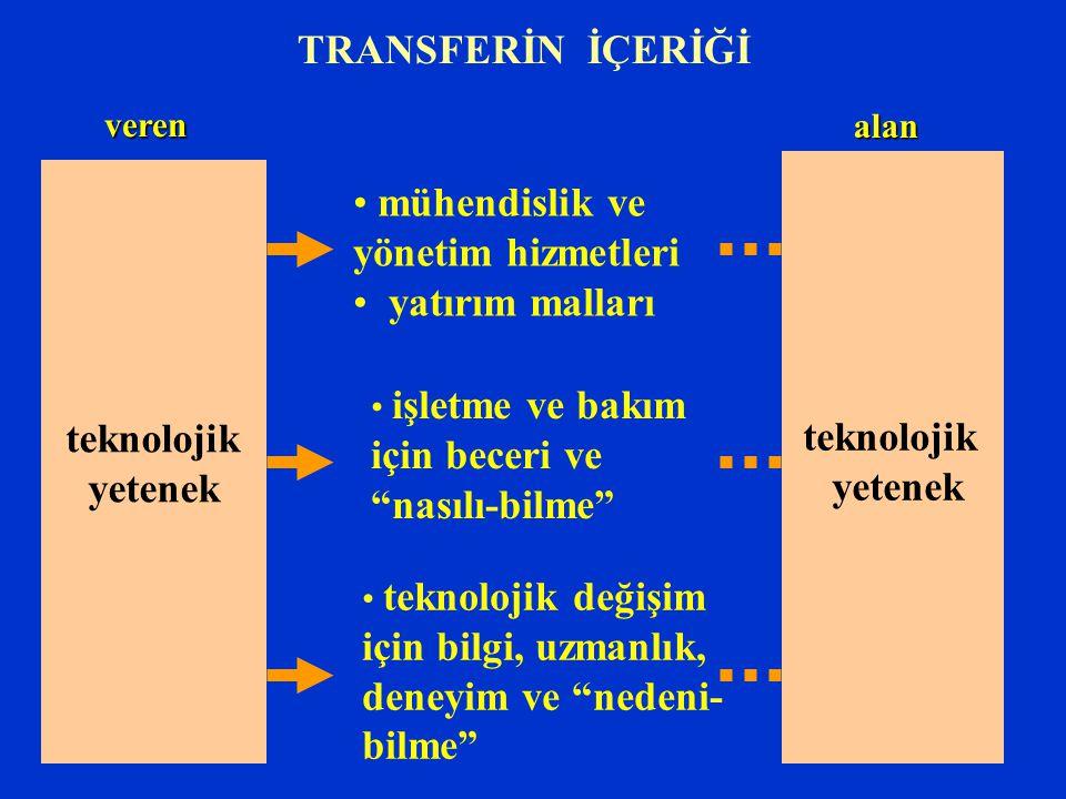 TRANSFER BİÇİMLERİ 1.DOĞRUDAN YABANCI YATIRIMLARI 2.