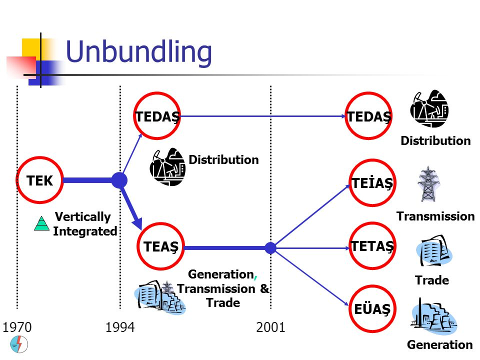 Vertically Integrated Unbundling TEK 197019942001 TEDAŞ TEAŞ TETAŞ TEİAŞ EÜAŞ TEDAŞ Distribution Generation, Transmission & Trade Transmission Generation Trade Distribution