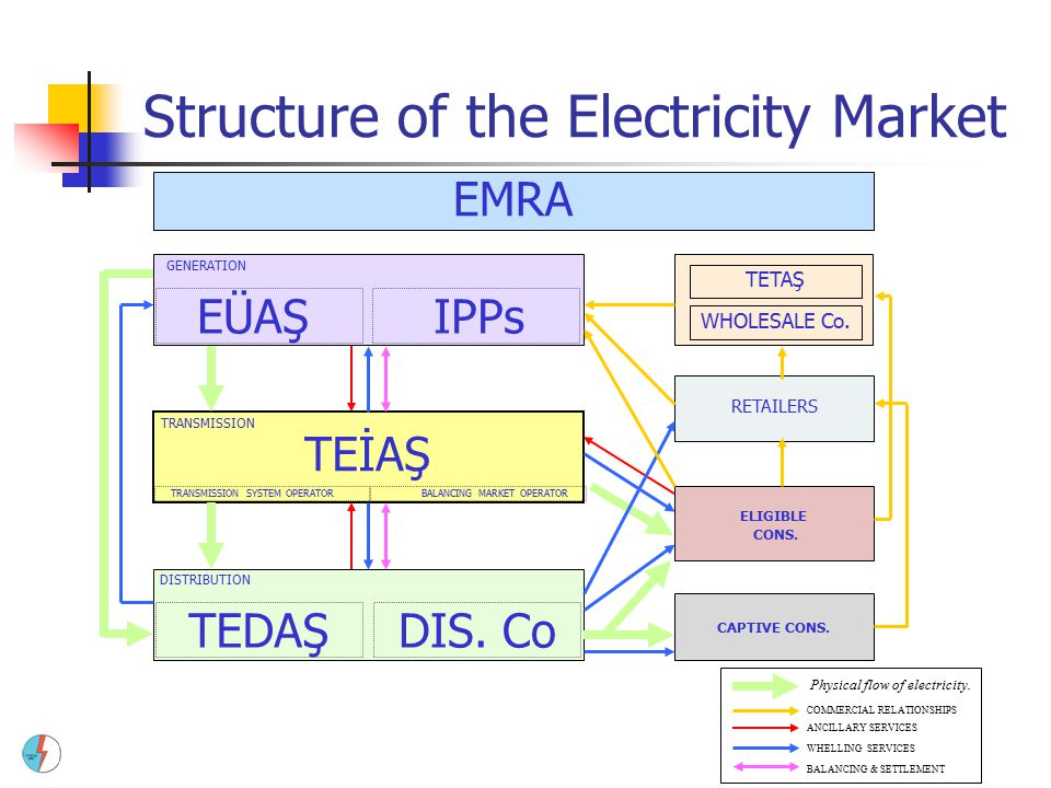 Structure of the Electricity Market DISTRIBUTION W/S DIS. Co TETAŞ EÜAŞIPPs WHOLESALE Co. RETAILERS ELIGIBLE CONS. CAPTIVE CONS. TRANSMISSION GENERATI