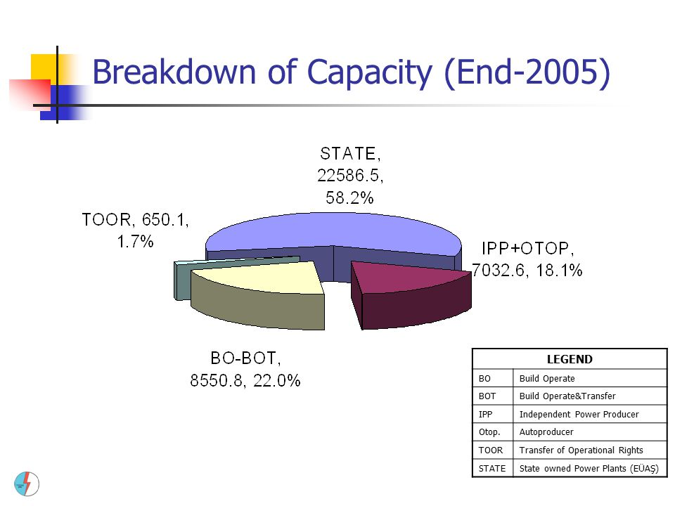 Breakdown of Capacity (End-2005) LEGEND BOBuild Operate BOTBuild Operate&Transfer IPPIndependent Power Producer Otop.Autoproducer TOORTransfer of Oper