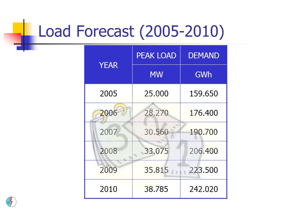 Load Forecast (2005-2010) YEAR PEAK LOADDEMAND MWGWh 200525.000159.650 200628.270176.400 200730.560190.700 200833.075206.400 200935.815223.500 201038.