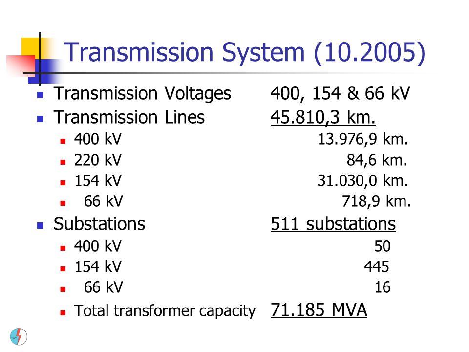 Transmission System (10.2005) Transmission Voltages400, 154 & 66 kV Transmission Lines45.810,3 km. 400 kV13.976,9 km. 220 kV 84,6 km. 154 kV 31.030,0