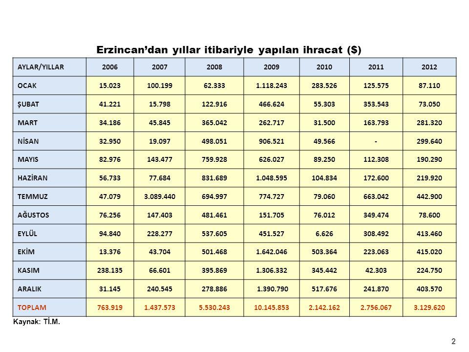Erzincan'dan yıllar itibariyle yapılan ihracat ($) 2 Kaynak: Tİ.M.