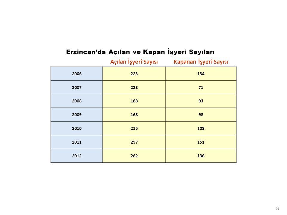 Erzincan'da Açılan ve Kapan İşyeri Sayıları 3 Açılan İşyeri SayısıKapanan İşyeri Sayısı 2006223134 200722371 200818893 200916898 2010215108 2011257151 2012282136