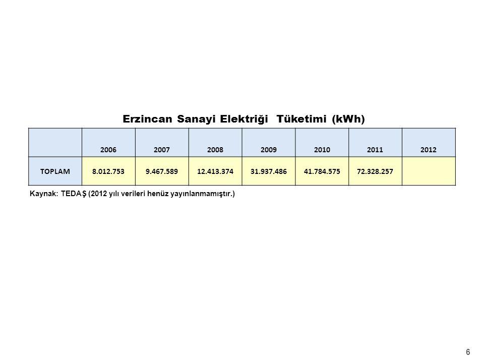 6 Kaynak: TEDAŞ (2012 yılı verileri henüz yayınlanmamıştır.) 2006200720082009201020112012 TOPLAM8.012.7539.467.58912.413.37431.937.48641.784.57572.328.257 Erzincan Sanayi Elektriği Tüketimi (kWh)