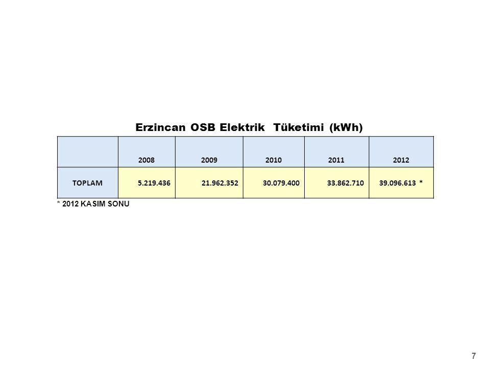 7 * 2012 KASIM SONU Erzincan OSB Elektrik Tüketimi (kWh) 20082009201020112012 TOPLAM5.219.43621.962.35230.079.40033.862.71039.096.613 *