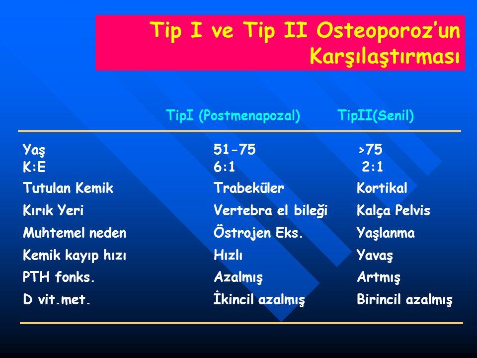 Tip I ve Tip II Osteoporoz'un Karşılaştırması TipI (Postmenapozal) TipII(Senil) Yaş 51-75 >75 K:E 6:1 2:1 Tutulan Kemik TrabekülerKortikal Kırık Yeri
