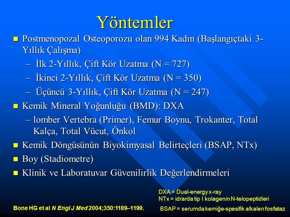 Yöntemler Postmenopozal Osteoporozu olan 994 Kadın (Başlangıçtaki 3- Yıllık Çalışma) Postmenopozal Osteoporozu olan 994 Kadın (Başlangıçtaki 3- Yıllık