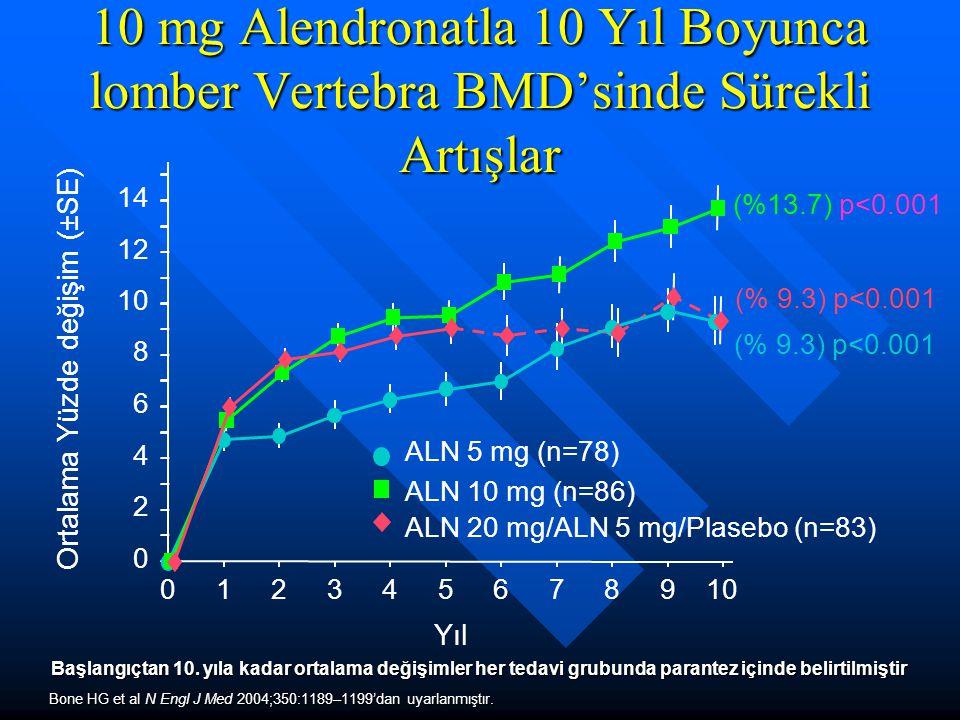 10 mg Alendronatla 10 Yıl Boyunca lomber Vertebra BMD'sinde Sürekli Artışlar 012345678910 0 2 4 6 8 12 14 Yıl Ortalama Yüzde değişim (±SE) ALN 5 mg (n