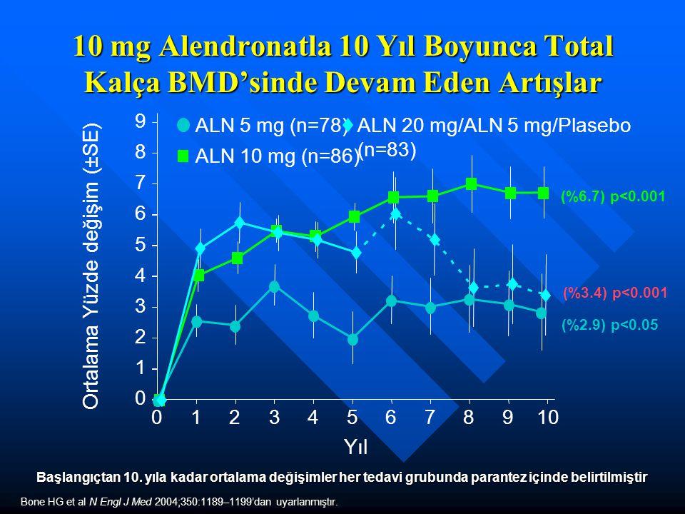 10 mg Alendronatla 10 Yıl Boyunca Total Kalça BMD'sinde Devam Eden Artışlar ALN 5 mg (n=78) ALN 10 mg (n=86) ALN 20 mg/ALN 5 mg/Plasebo (n=83) Bone HG