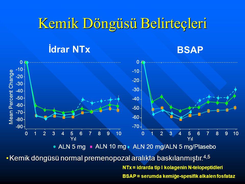 Mean Percent Change İdrar NTx BSAP Kemik Döngüsü Belirteçleri -70 -60 -50 -40 -30 -20 -10 0 Yıl 012345678910 ALN 10 mg ALN 20 mg/ALN 5 mg/Plasebo ALN