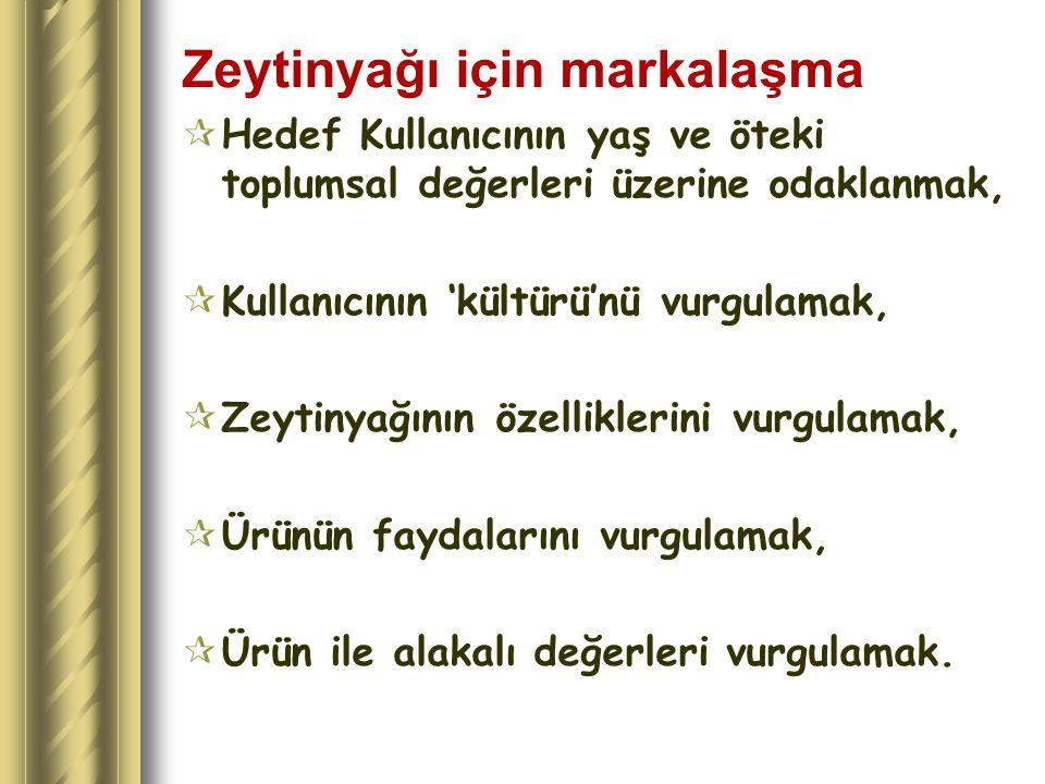 Zeytinyağı için markalaşma  Hedef Kullanıcının yaş ve öteki toplumsal değerleri üzerine odaklanmak,  Kullanıcının 'kültürü'nü vurgulamak,  Zeytinya