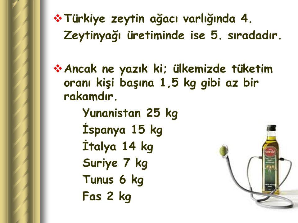  Türkiye zeytin ağacı varlığında 4. Zeytinyağı üretiminde ise 5. sıradadır.  Ancak ne yazık ki; ülkemizde tüketim oranı kişi başına 1,5 kg gibi az b