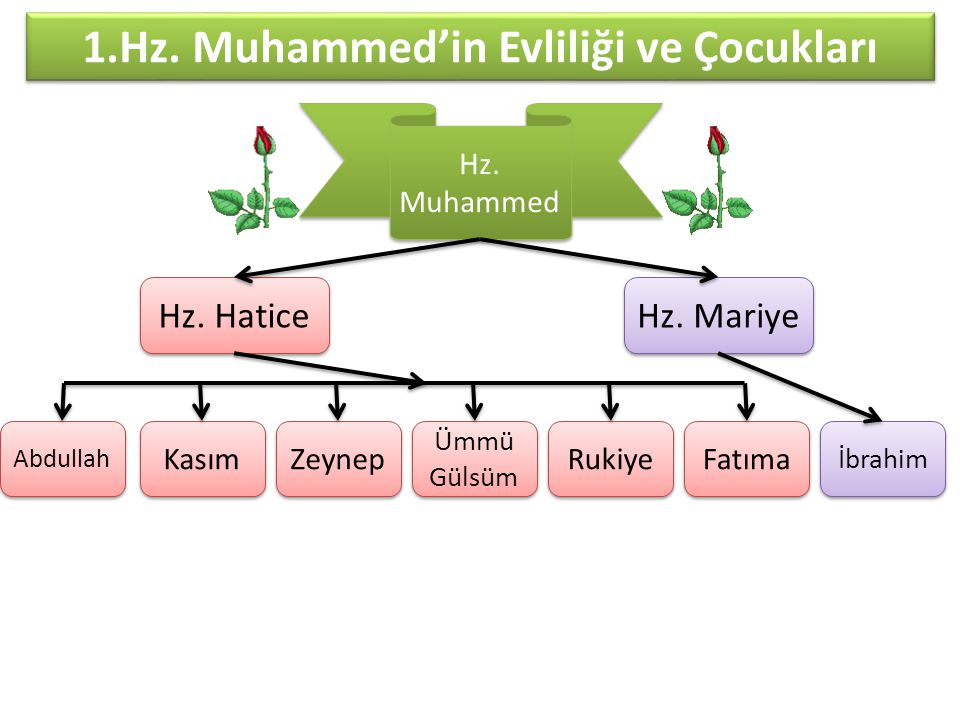 1.Hz. Muhammed'in Evliliği ve Çocukları Hz. Hatice Hz. Mariye Kasım Abdullah Rukiye Ümmü Gülsüm Zeynep Fatıma Hz. Muhammed İbrahim