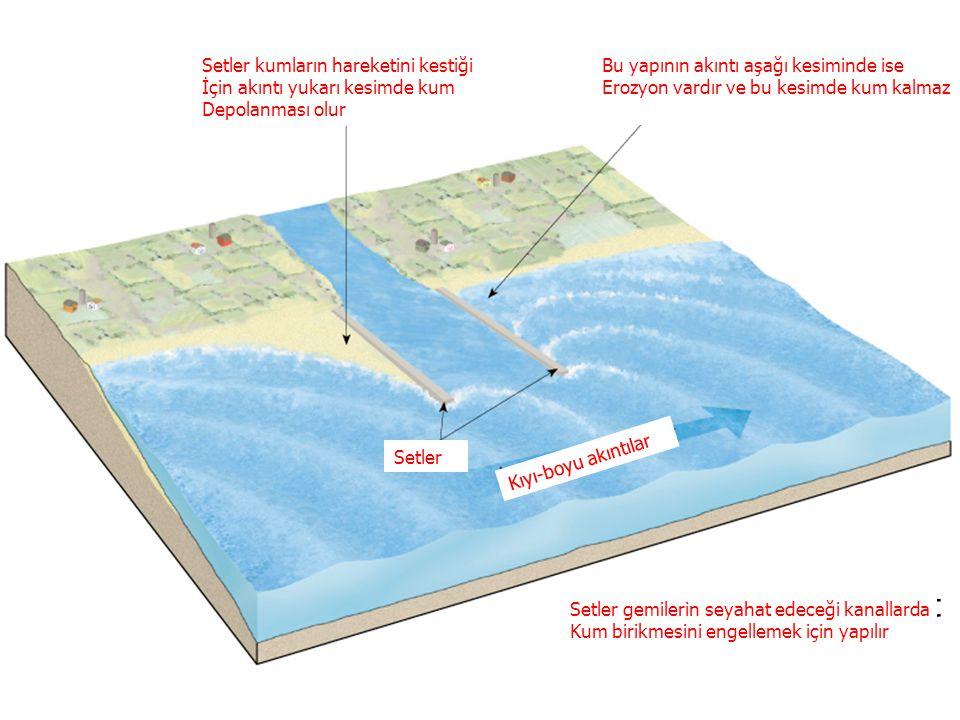 GENEL JEOLOJİ -DENİZLER VE KIYILARGENEL JEOLOJİ -DENİZLER VE KIYILAR Prof. Dr. Yaşar EREN-2012 Jetties are built to prevent deposition in navigation c