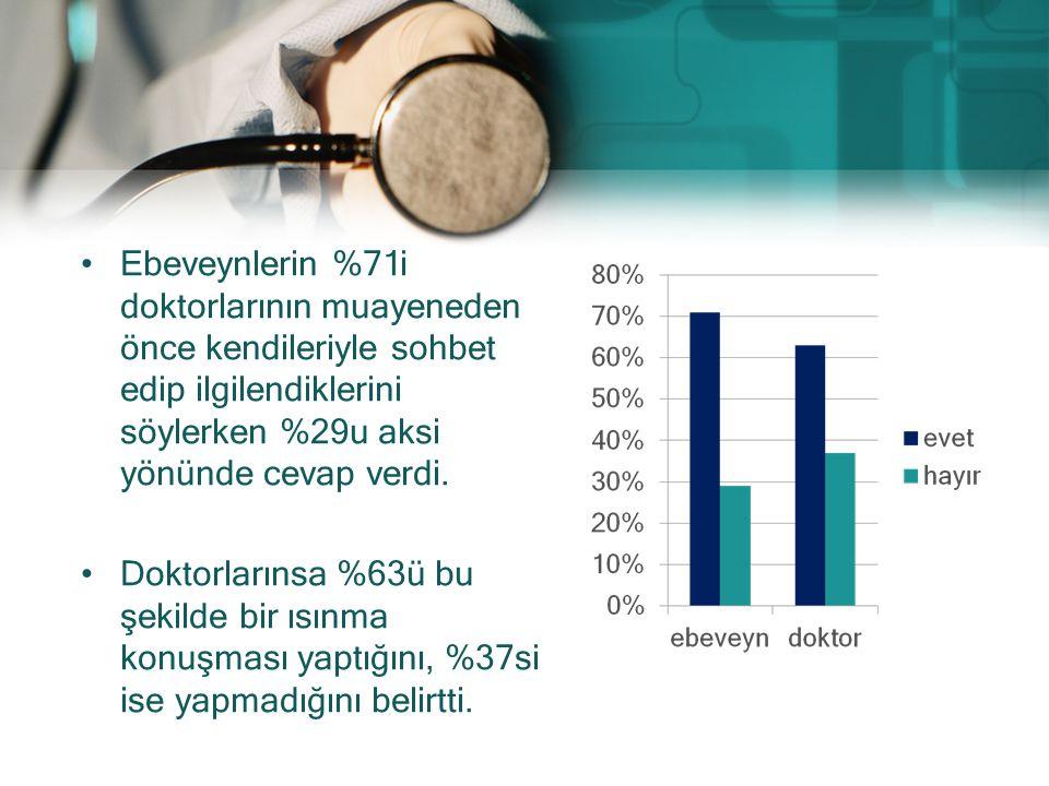 Ebeveynlerin %71i doktorlarının muayeneden önce kendileriyle sohbet edip ilgilendiklerini söylerken %29u aksi yönünde cevap verdi.