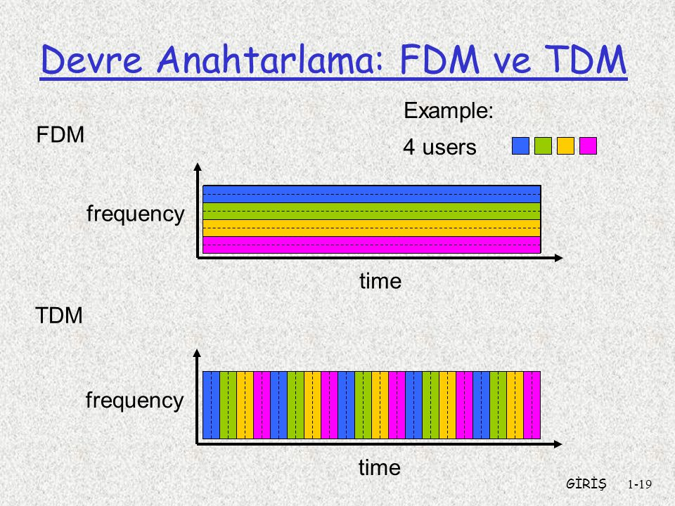 GİRİŞ1-19 Devre Anahtarlama: FDM ve TDM FDM frequency time TDM frequency time 4 users Example: