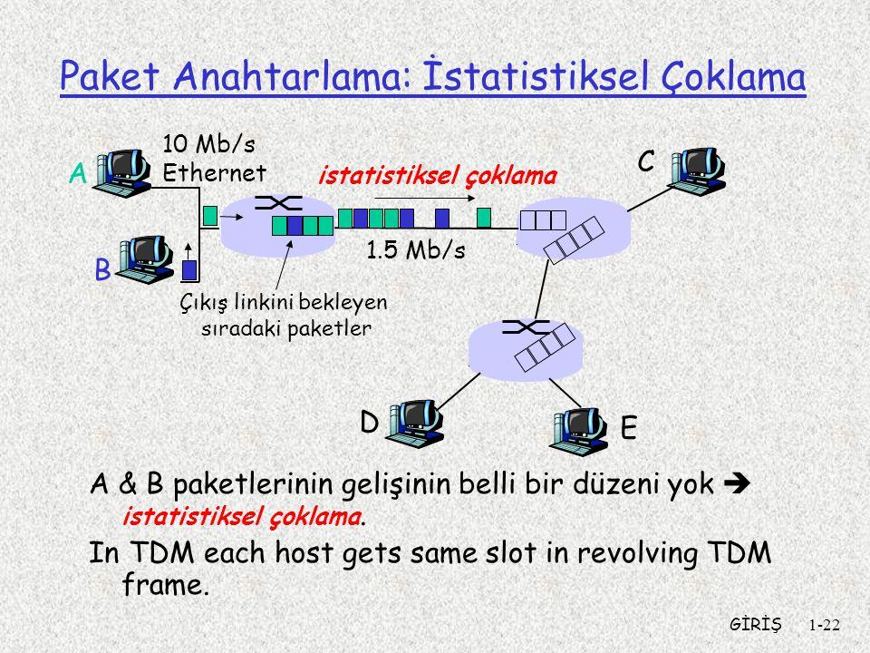 GİRİŞ1-22 Paket Anahtarlama: İstatistiksel Çoklama A & B paketlerinin gelişinin belli bir düzeni yok  istatistiksel çoklama. In TDM each host gets sa