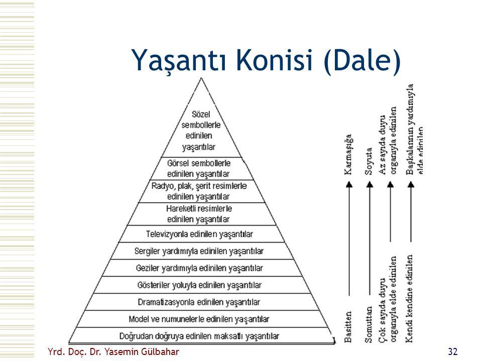 Yrd. Doç. Dr. Yasemin Gülbahar 31 Sınıf içi iletişimi geliştirmek için...  Öğretmen konuşma yeteneğini geliştirmeli  Ders iyi bir şekilde planlanmal