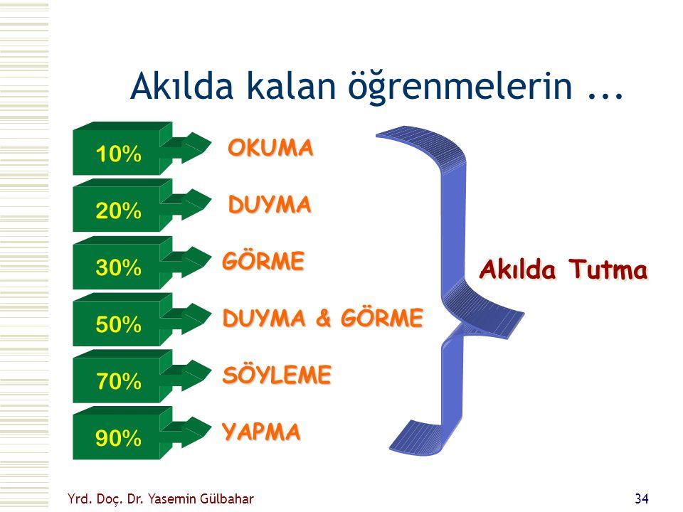 Yrd. Doç. Dr. Yasemin Gülbahar 33 Öğrendiklerimizin... 1%2% 4% 10%83% TATMA DOKUNMA KOKLAMA DUYMA GÖRME ÖĞRENME