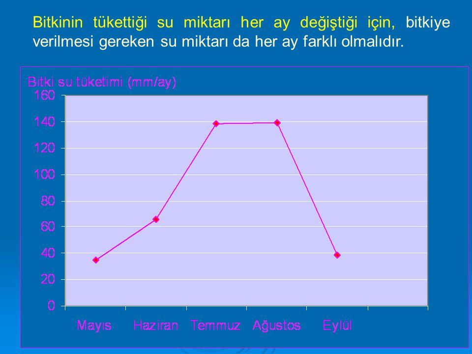   Burada önce f değerleri hesaplanmakta ve ET o değerleri Şekil 4.4'teki grafiklerden doğrudan bulunmaktadır.