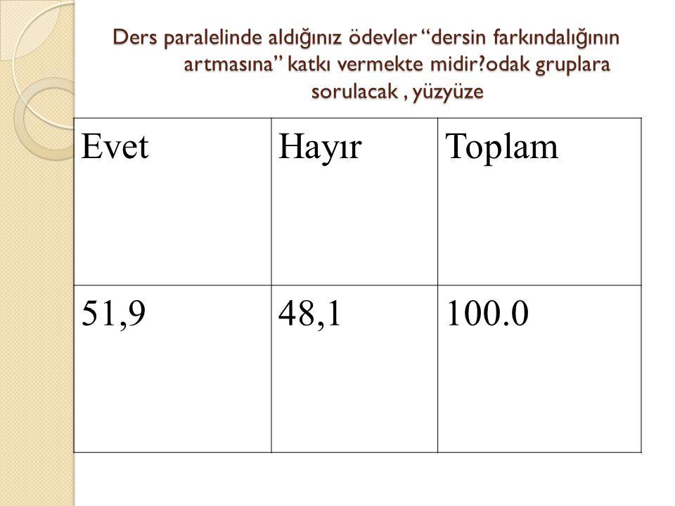 Ders paralelinde aldı ğ ınız ödevler dersin farkındalı ğ ının artmasına katkı vermekte midir?odak gruplara sorulacak, yüzyüze EvetHayırToplam 51,948,1100.0
