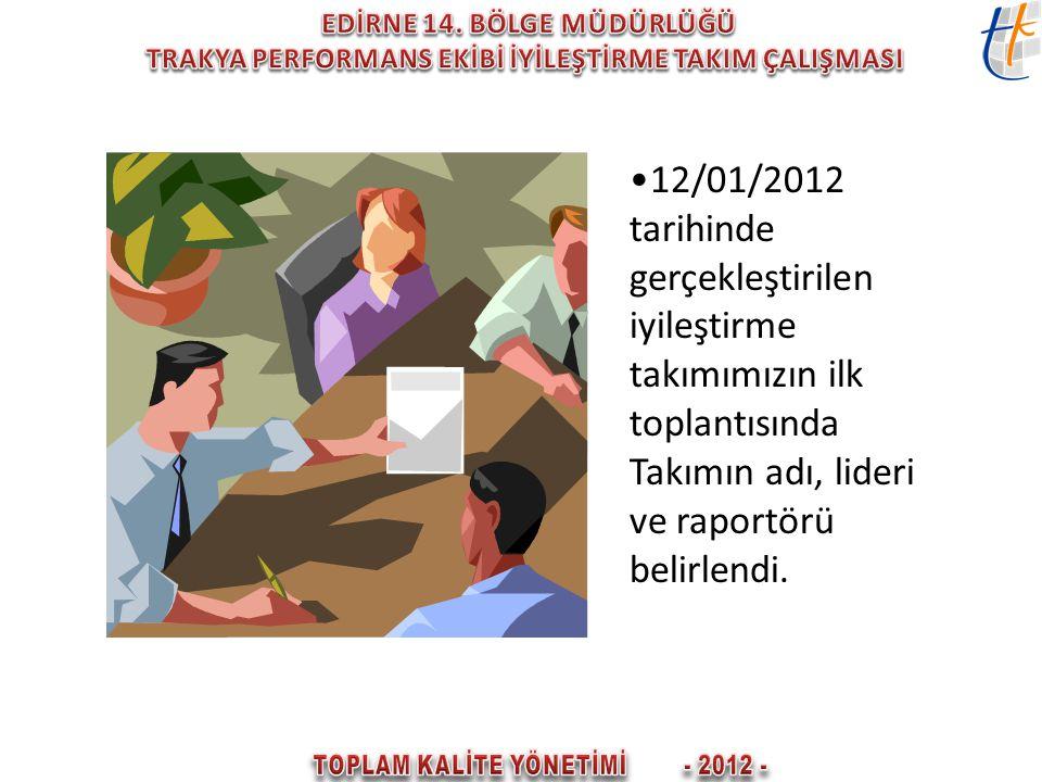 12/01/2012 tarihinde gerçekleştirilen iyileştirme takımımızın ilk toplantısında Takımın adı, lideri ve raportörü belirlendi.
