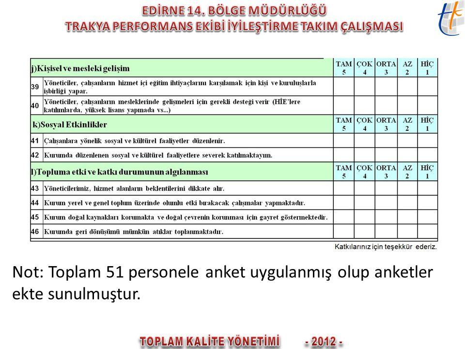 Not: Toplam 51 personele anket uygulanmış olup anketler ekte sunulmuştur.