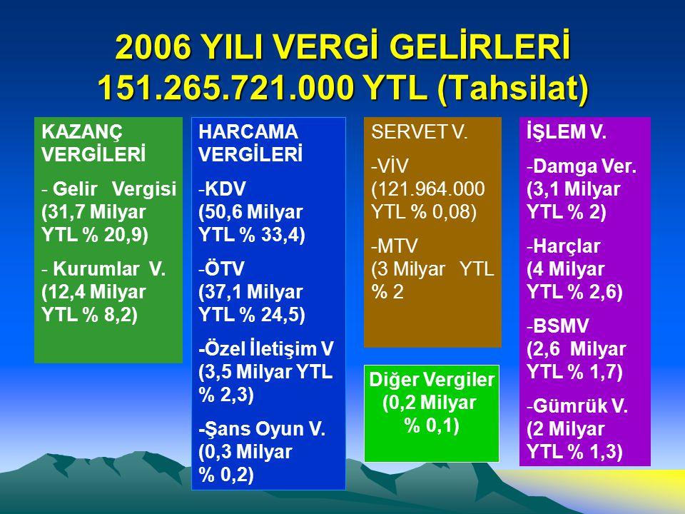2006 YILI VERGİ GELİRLERİ 151.265.721.000 YTL (Tahsilat) KAZANÇ VERGİLERİ - Gelir Vergisi (31,7 Milyar YTL % 20,9) - Kurumlar V.