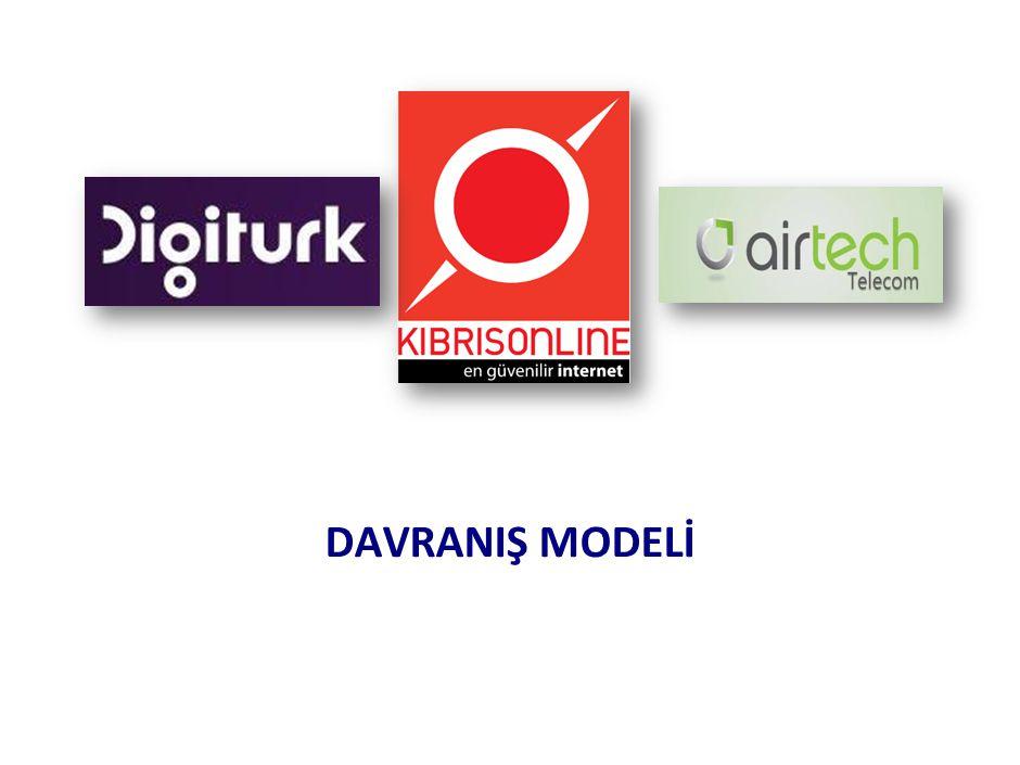 DAVRANIŞ MODELİ