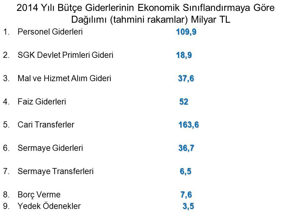 2014 Yılı Bütçe Giderlerinin Ekonomik Sınıflandırmaya Göre Dağılımı (tahmini rakamlar) Milyar TL 109,9 1.Personel Giderleri 109,9 18,9 2.SGK Devlet Pr