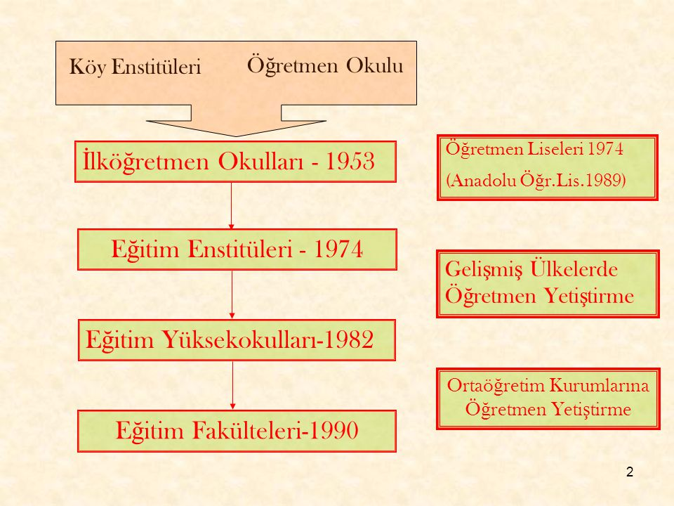 2 Köy Enstitüleri Ö ğ retmen Okulu İ lkö ğ retmen Okulları - 1953 E ğ itim Enstitüleri - 1974 Ö ğ retmen Liseleri 1974 (Anadolu Ö ğ r.Lis.1989) E ğ it