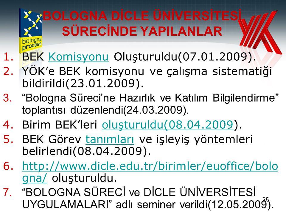 """25 1.BEK Komisyonu Oluşturuldu(07.01.2009).Komisyonu 2.YÖK'e BEK komisyonu ve çalışma sistematiği bildirildi(23.01.2009). 3.""""Bologna Süreci'ne Hazırlı"""