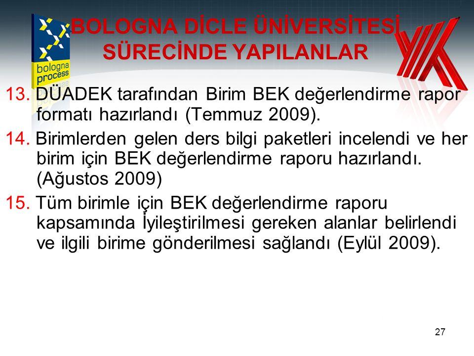 27 13. DÜADEK tarafından Birim BEK değerlendirme rapor formatı hazırlandı (Temmuz 2009). 14. Birimlerden gelen ders bilgi paketleri incelendi ve her b