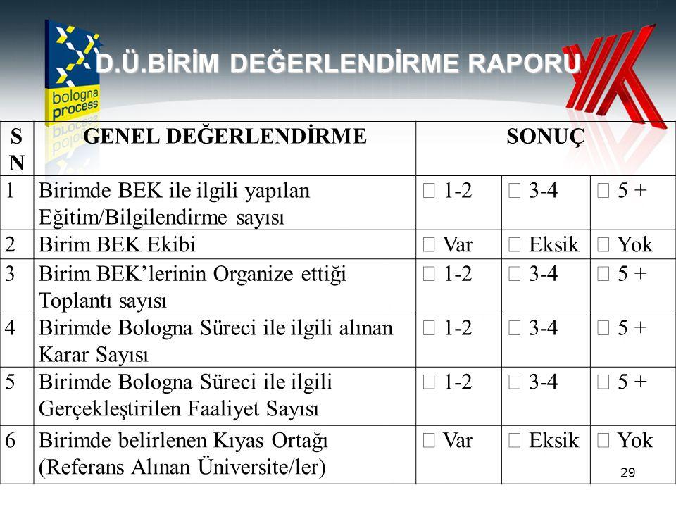 29 D.Ü.BİRİM DEĞERLENDİRME RAPORU SNSN GENEL DEĞERLENDİRMESONUÇ 1Birimde BEK ile ilgili yapılan Eğitim/Bilgilendirme sayısı  1-2 3-4 5 + 2Birim BEK Ekibi Var Eksik Yok 3Birim BEK'lerinin Organize ettiği Toplantı sayısı  1-2 3-4 5 + 4Birimde Bologna Süreci ile ilgili alınan Karar Sayısı  1-2 3-4 5 + 5Birimde Bologna Süreci ile ilgili Gerçekleştirilen Faaliyet Sayısı  1-2 3-4 5 + 6Birimde belirlenen Kıyas Ortağı (Referans Alınan Üniversite/ler)  Var Eksik Yok