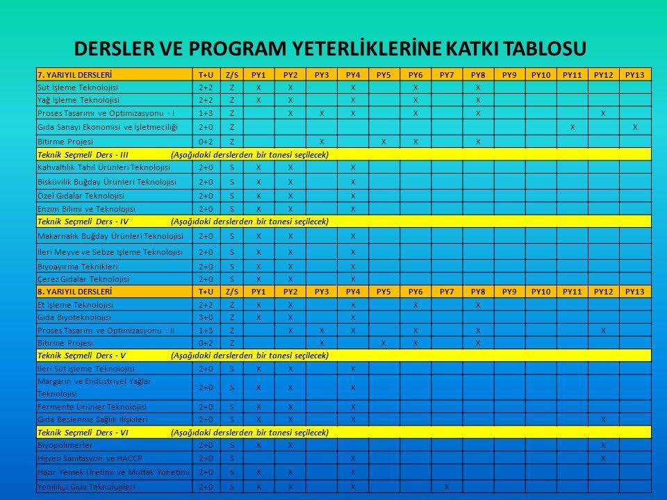DERSLER VE PROGRAM YETERLİKLERİNE KATKI TABLOSU 7.
